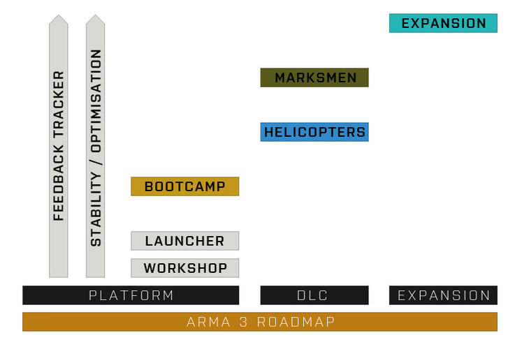 Bohemia lay out 2014/15 developer roadmap for Arma 3, first DLC about helicopters