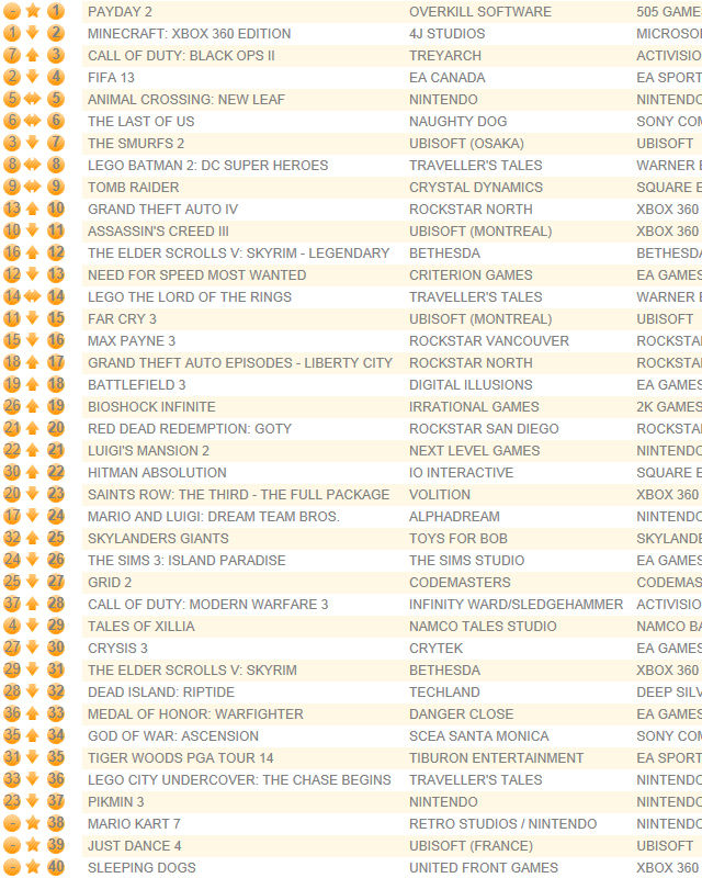 UK chart led by Payday 2, ends Minecraft run