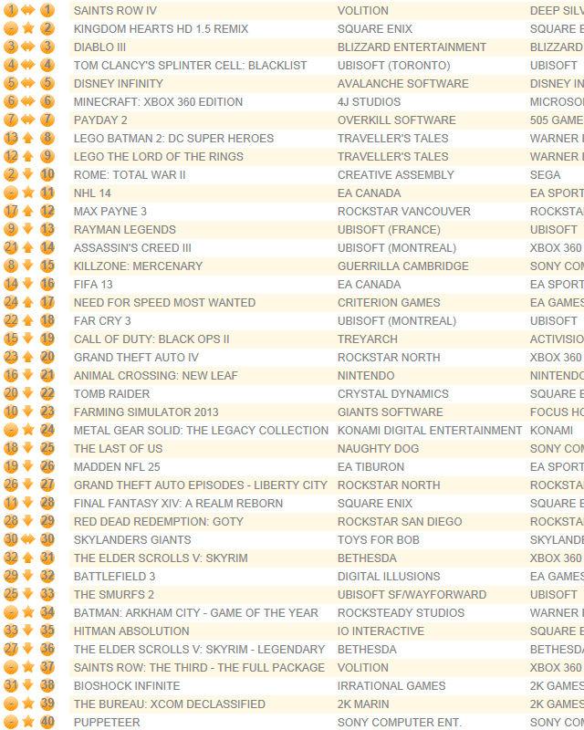 UK chart still led by Saints Row IV, Kingdom Hearts HD 1.5 Remix debuts 2nd