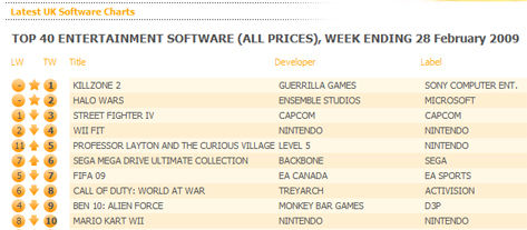 Killzone 2 blasts to top of UK All Formats chart, fights off Halo Wars