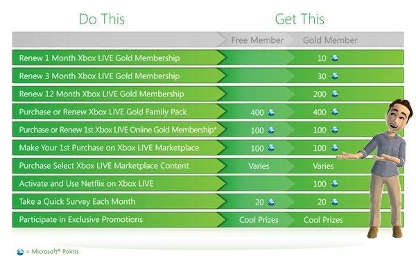 Report: Microsoft Launches UK & US XBL Rewards Service