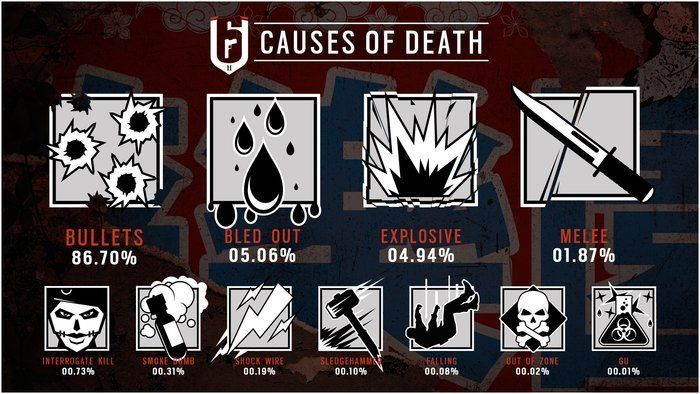 Rainbow Six: Siege Infographic Reveals The Most Common Causes of Death