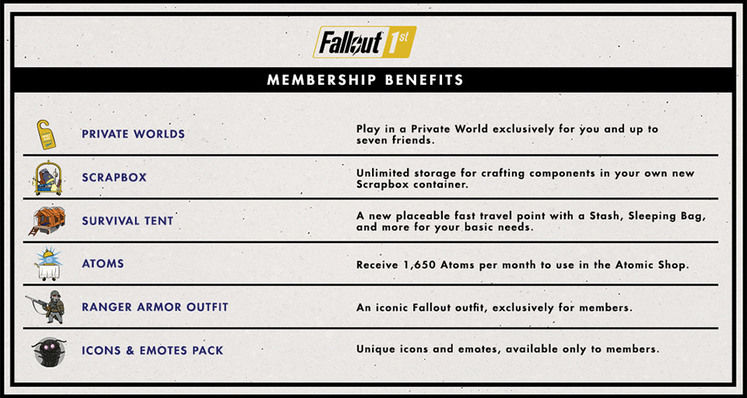 Fallout 76 locks Private Servers and Unlimited Stash behind a Paywall