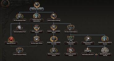 Hearts of Iron 4's Barbarossa 1.11 Update Reworks Poland's Focus Tree