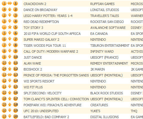 Crackdown 2 clings to UK chart top, Toy Story 3 enters in at 5th