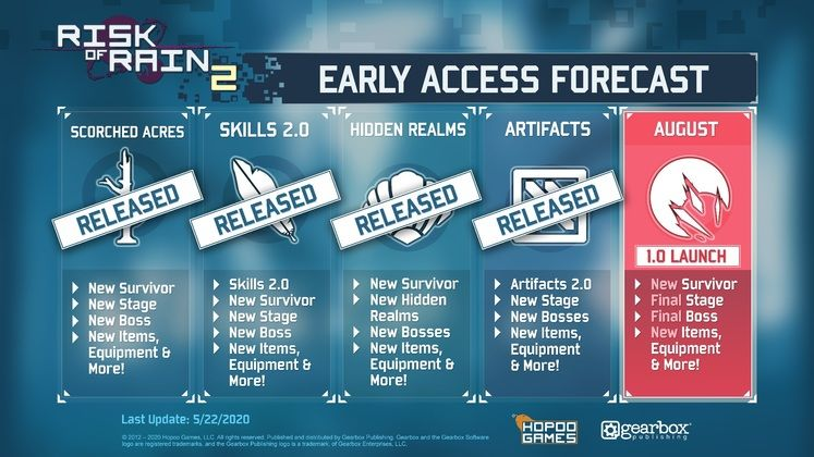 Risk of Rain 2 Outlines Plans for 1.0 Update and Changes to Roadmap