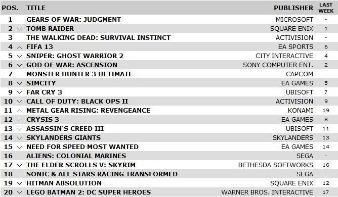 UK Games Chart: Gears of War: Judgment debuts at number one