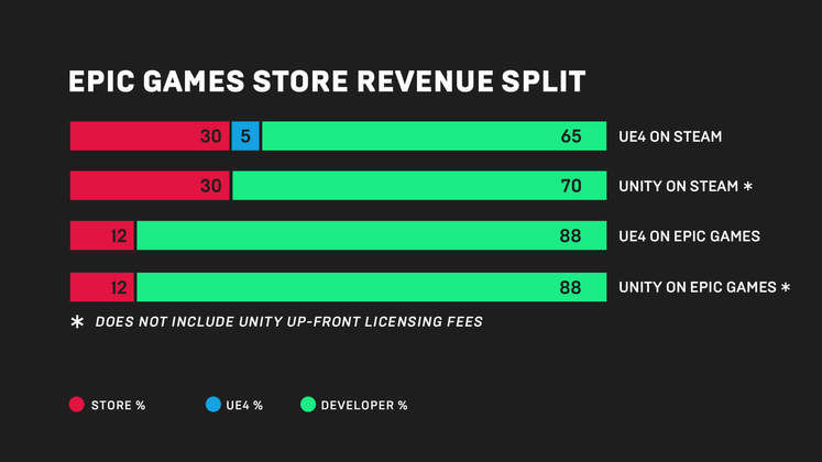 Epic Games will stop seeking exclusives if Steam adopts 88/12 revenue split, says CEO
