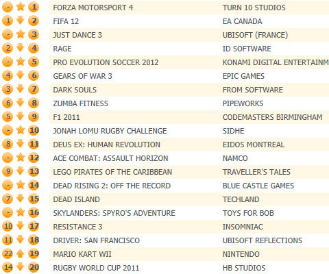 Forza Motorsport 4 unseats FIFA 12 in UK chart, PES 2012 fifth
