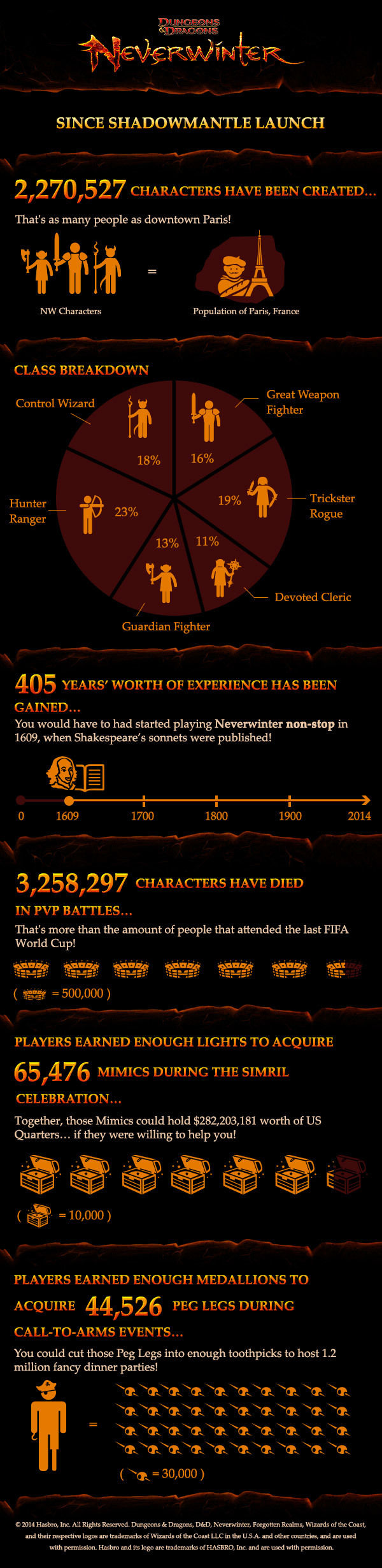 Neverwinter infographic shows that adventuring can be a risky hobby