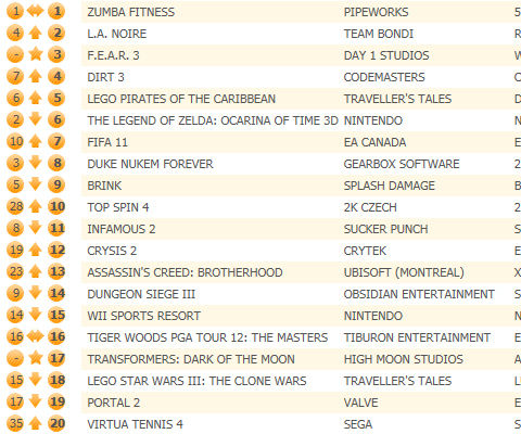 F.E.A.R. 3 debuts 4th in UK chart, Shadows of the Damned 31st