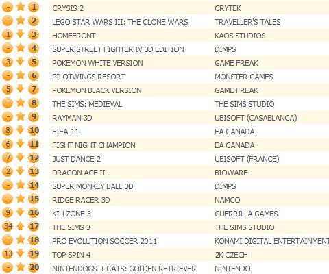 Crysis 2 tops UK chart, LEGO Star Wars III joins 3DS invasion