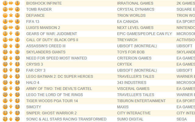 MMO Defiance debuts third in UK chart, BioShock Infinite remains among the clouds
