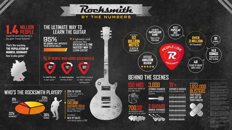 Ubisoft hints at Rocksmith E3 announcement, while 1.4M units sold since release