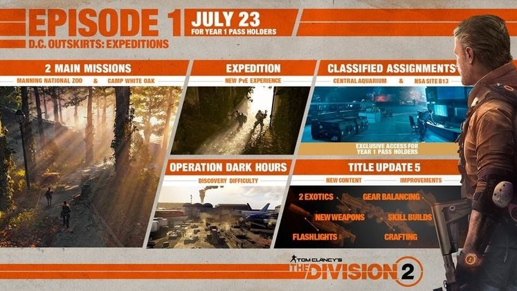 The Division 2 Update 5 Release Date announced