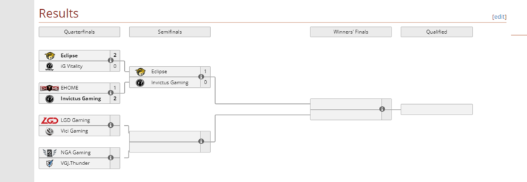 The Perfect World Masters China Qualifier Kicks Off Today And Eclipse Have Already Made A Splash