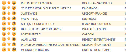Red Dead Redemption lassos UK chart crown, 65% are on Xbox 360